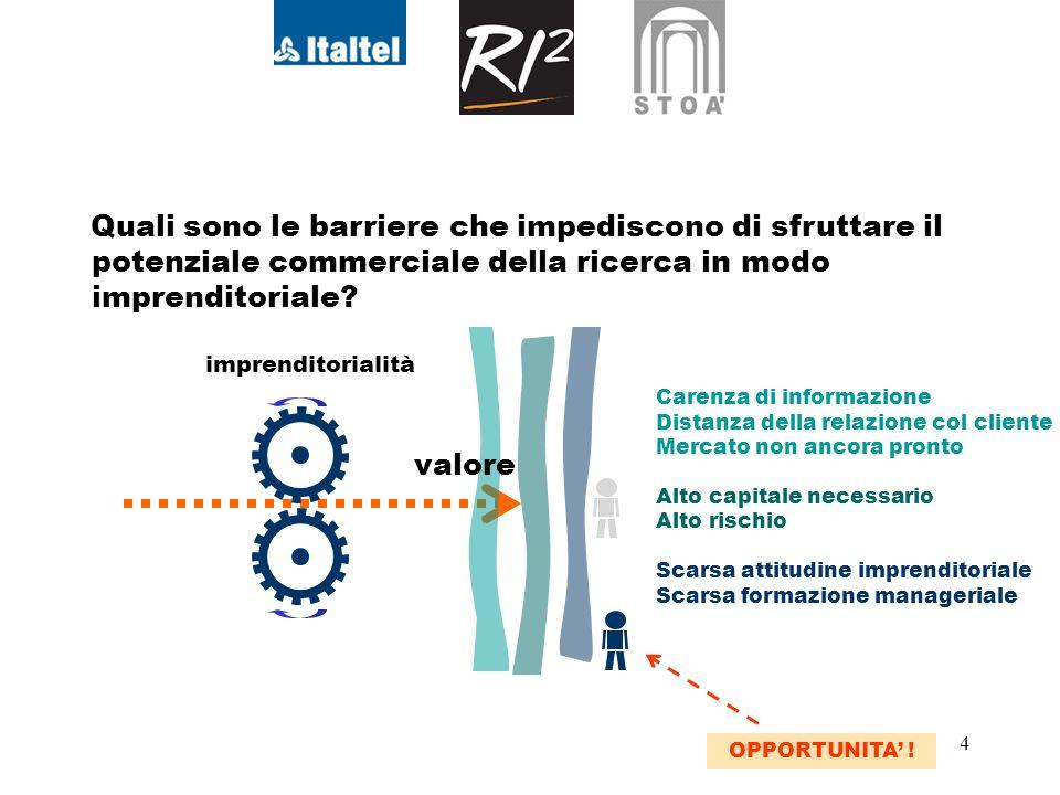 4 Quali sono le barriere che impediscono di sfruttare il potenziale commerciale della ricerca in modo imprenditoriale.