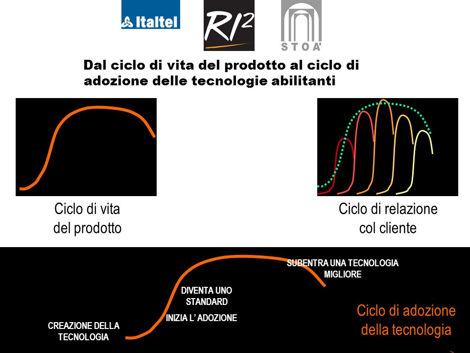 6 Dal ciclo di vita del prodotto al ciclo di adozione delle tecnologie abilitanti Ciclo di vita del prodotto Ciclo di relazione col cliente Ciclo di adozione della tecnologia CREAZIONE DELLA TECNOLOGIA INIZIA L ADOZIONE DIVENTA UNO STANDARD SUBENTRA UNA TECNOLOGIA MIGLIORE