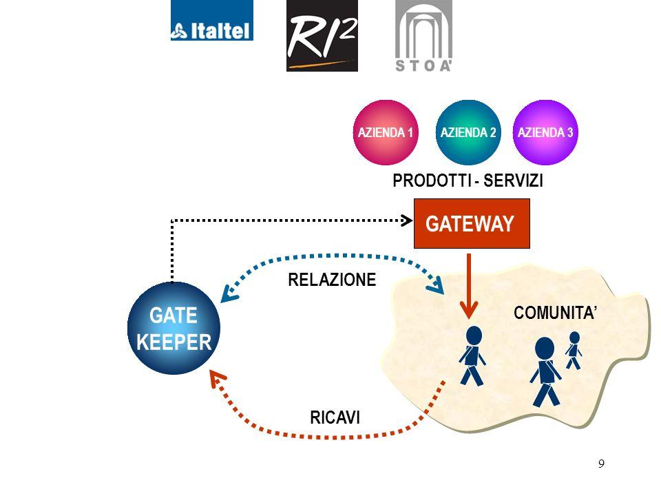 9 GATE KEEPER RELAZIONE RICAVI AZIENDA 1AZIENDA 2AZIENDA 3 GATEWAY PRODOTTI - SERVIZI COMUNITA