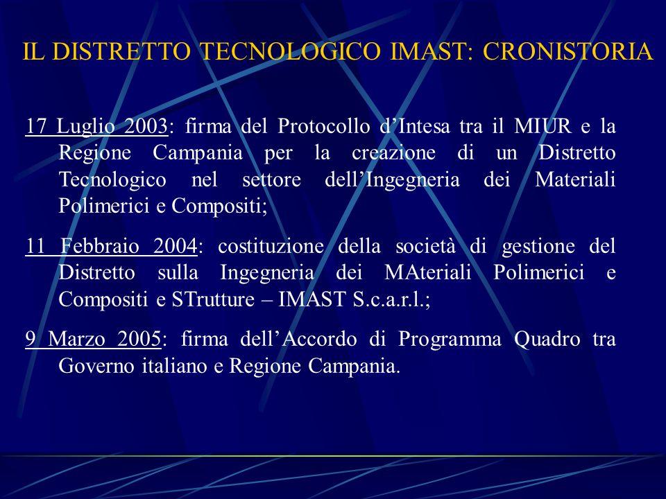 17 Luglio 2003: firma del Protocollo dIntesa tra il MIUR e la Regione Campania per la creazione di un Distretto Tecnologico nel settore dellIngegneria