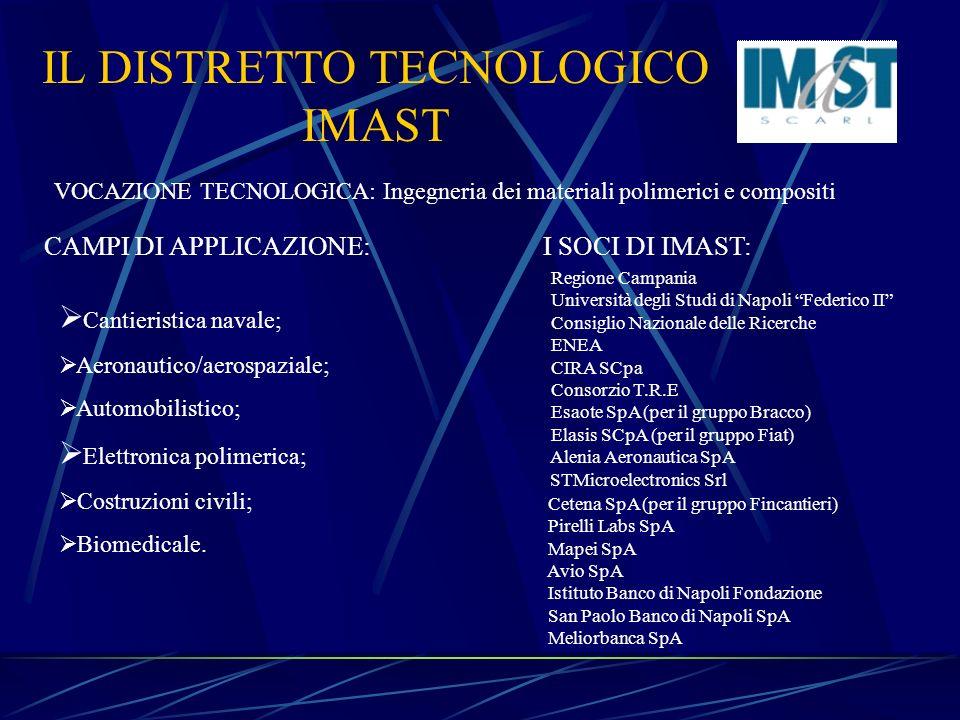 IL DISTRETTO TECNOLOGICO IMAST VOCAZIONE TECNOLOGICA: Ingegneria dei materiali polimerici e compositi Cantieristica navale; Aeronautico/aerospaziale;