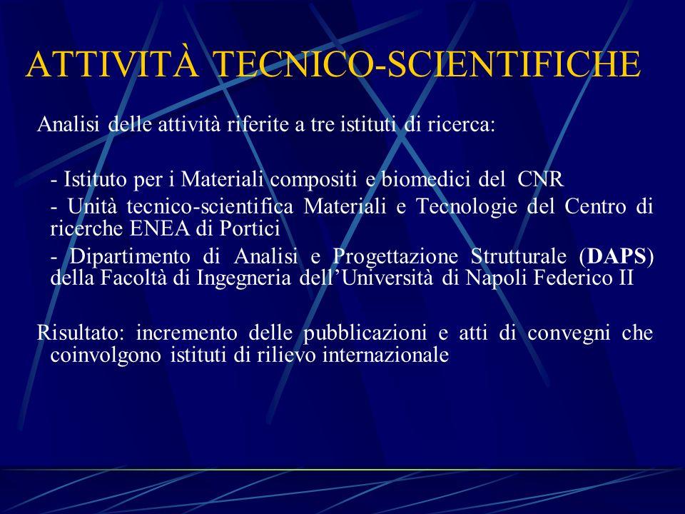 ATTIVITÀ TECNICO-SCIENTIFICHE Analisi delle attività riferite a tre istituti di ricerca: - Istituto per i Materiali compositi e biomedici del CNR - Un