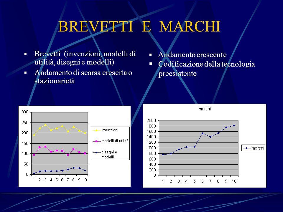 BREVETTI E MARCHI Brevetti (invenzioni, modelli di utilità, disegni e modelli) Andamento di scarsa crescita o stazionarietà Andamento crescente Codifi