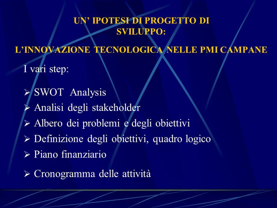 UN IPOTESI DI PROGETTO DI SVILUPPO: LINNOVAZIONE TECNOLOGICA NELLE PMI CAMPANE I vari step: SWOT Analysis Analisi degli stakeholder Albero dei problem