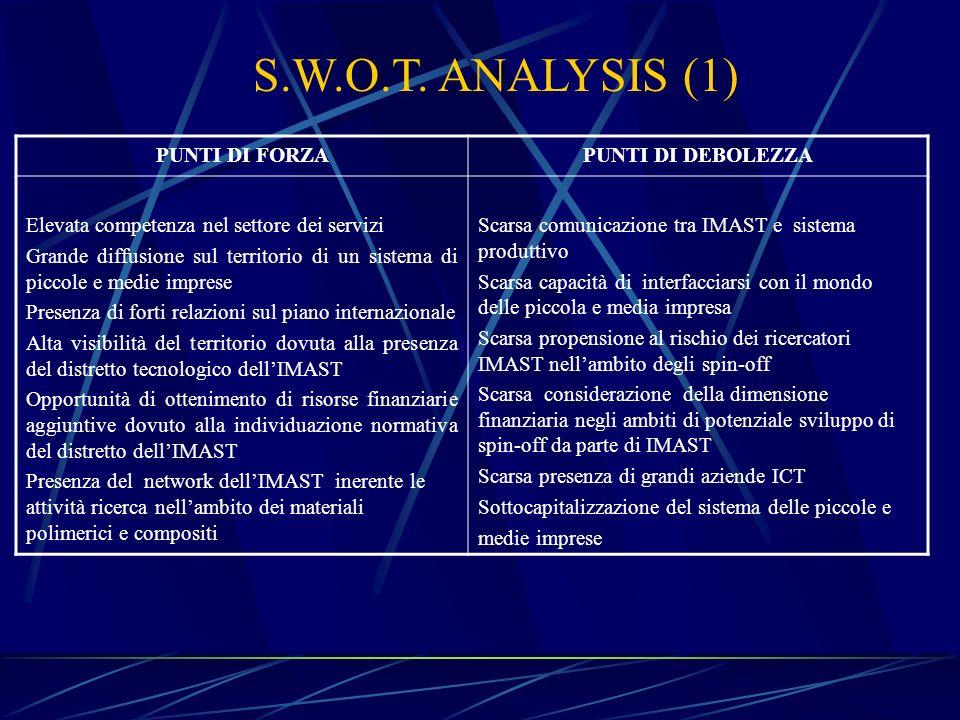 S.W.O.T. ANALYSIS (1) PUNTI DI FORZAPUNTI DI DEBOLEZZA Elevata competenza nel settore dei servizi Grande diffusione sul territorio di un sistema di pi