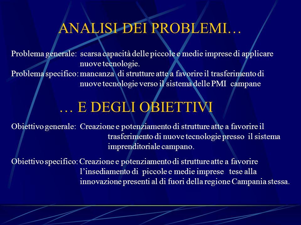 ANALISI DEI PROBLEMI… … E DEGLI OBIETTIVI Problema generale: scarsa capacità delle piccole e medie imprese di applicare nuove tecnologie. Problema spe
