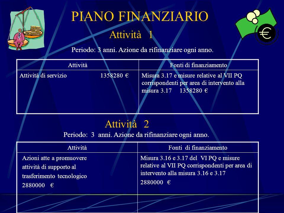 PIANO FINANZIARIO AttivitàFonti di finanziamento Attività di servizio 1358280 Misura 3.17 e misure relative al VII PQ corrispondenti per area di inter