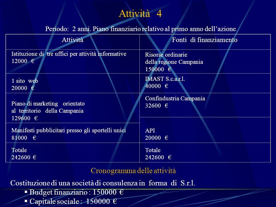 Attività 4 AttivitàFonti di finanziamento Istituzione di tre uffici per attività informative 12000 Risorse ordinarie della regione Campania 150000 1 s