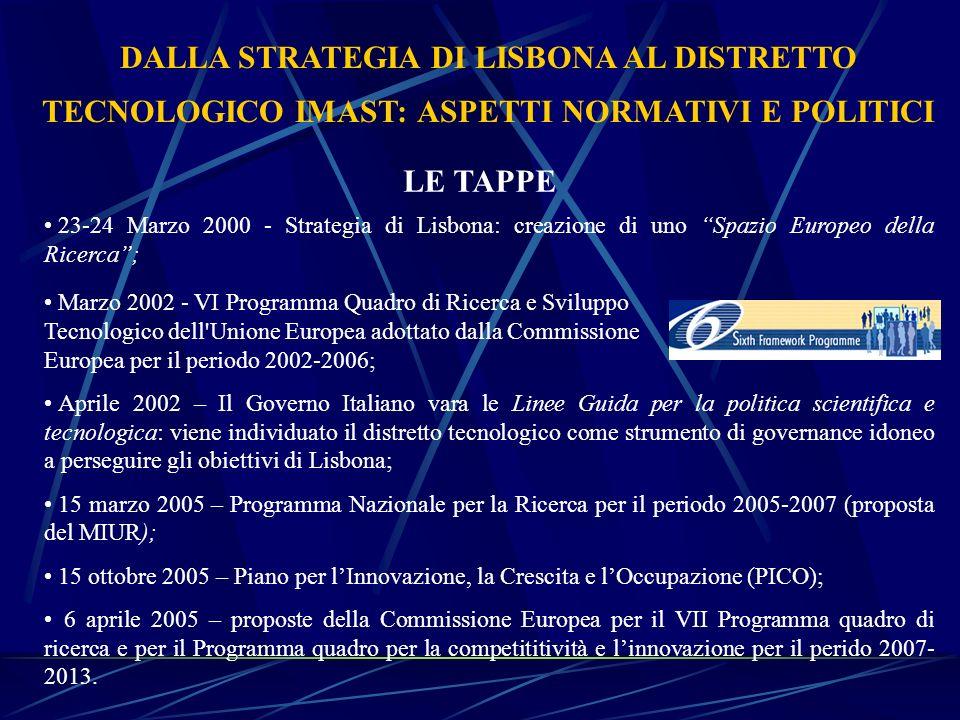 DALLA STRATEGIA DI LISBONA AL DISTRETTO TECNOLOGICO IMAST: ASPETTI NORMATIVI E POLITICI 23-24 Marzo 2000 - Strategia di Lisbona: creazione di uno Spaz