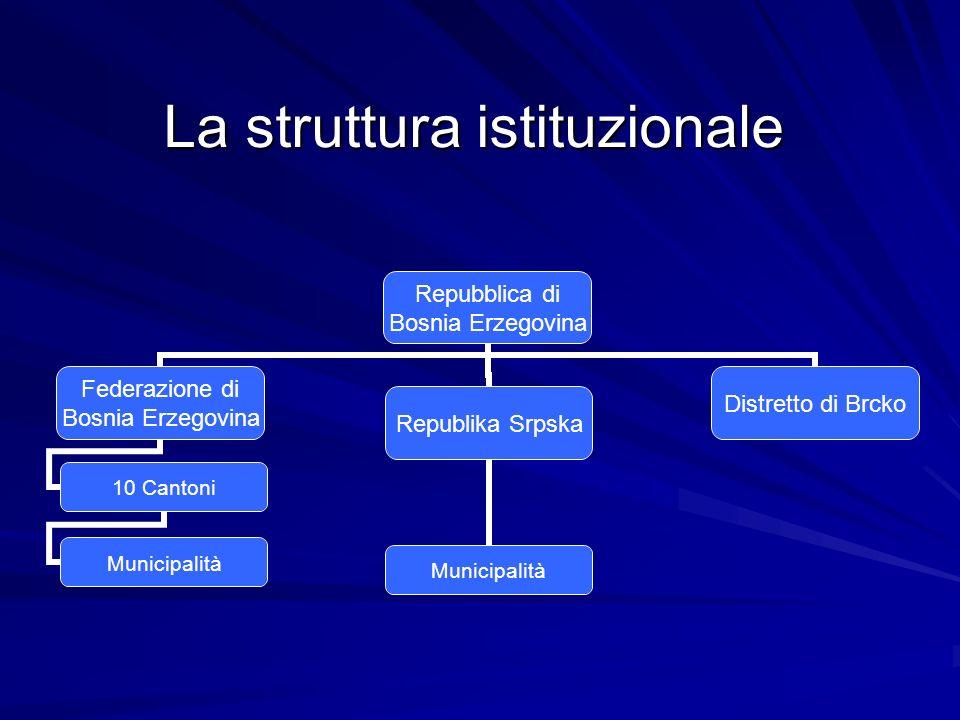 La struttura istituzionale Repubblica di Bosnia Erzegovina Federazione di Bosnia Erzegovina 10 Cantoni Municipalità Republika Srpska Municipalità Dist