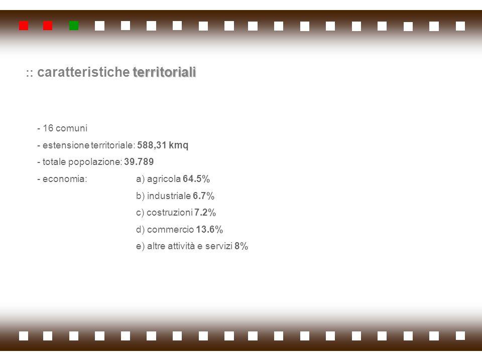 - 16 comuni - estensione territoriale: 588,31 kmq - totale popolazione: 39.789 - economia: a) agricola 64.5% b) industriale 6.7% c) costruzioni 7.2% d
