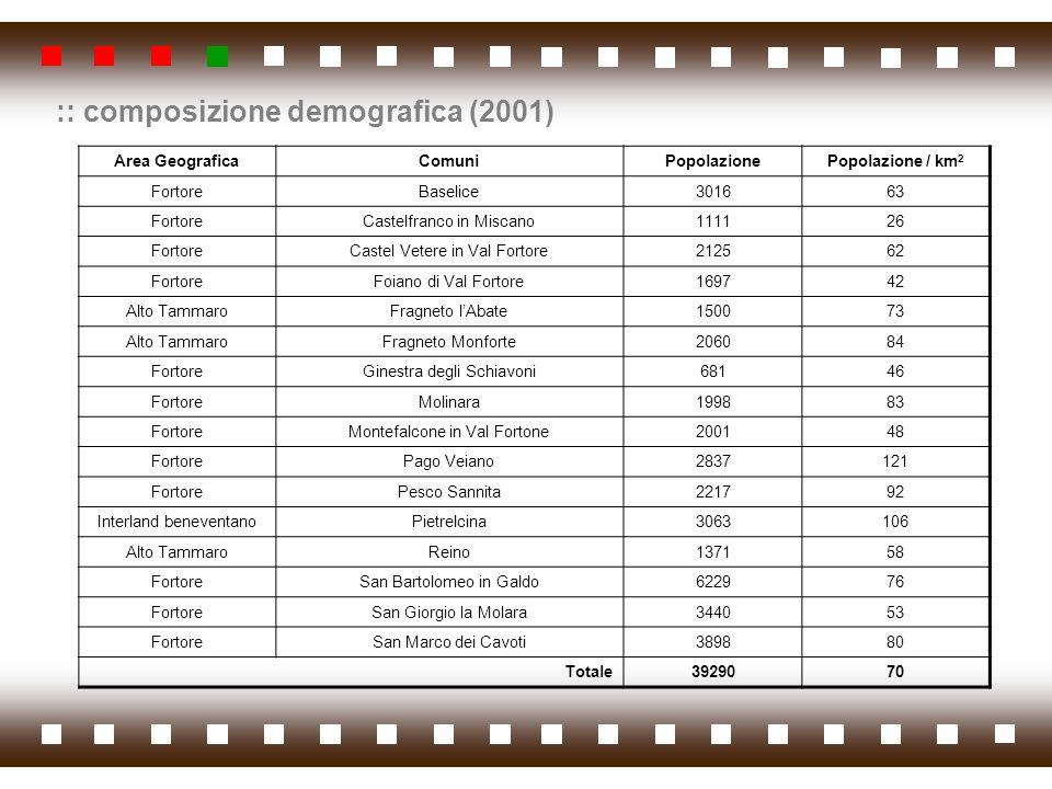 :: composizione demografica (2001) Area GeograficaComuniPopolazionePopolazione / km 2 FortoreBaselice301663 FortoreCastelfranco in Miscano111126 Forto
