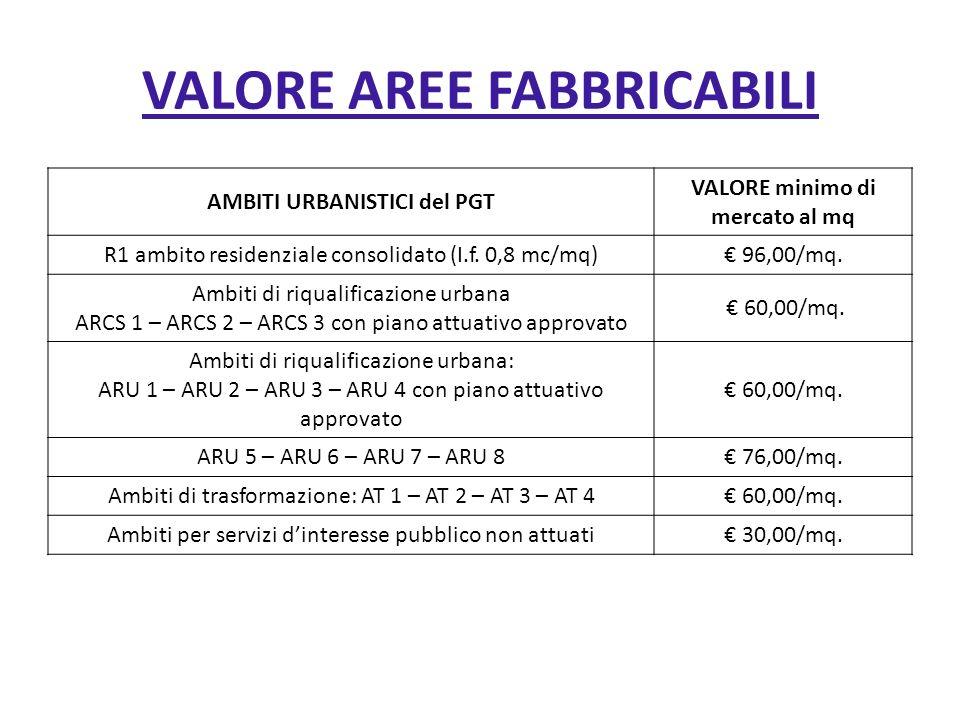 VALORE AREE FABBRICABILI AMBITI URBANISTICI del PGT VALORE minimo di mercato al mq R1 ambito residenziale consolidato (I.f. 0,8 mc/mq) 96,00/mq. Ambit