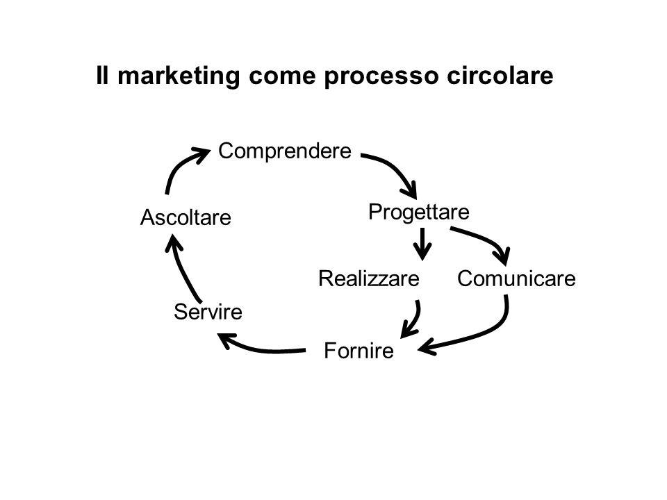 Ascoltare Progettare Realizzare Fornire Comunicare Servire Comprendere Il marketing come processo circolare