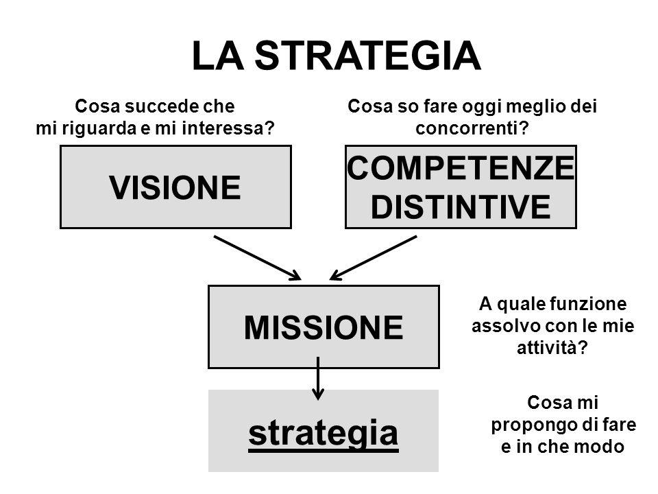 LA STRATEGIA VISIONE COMPETENZE DISTINTIVE MISSIONE strategia Cosa succede che mi riguarda e mi interessa.