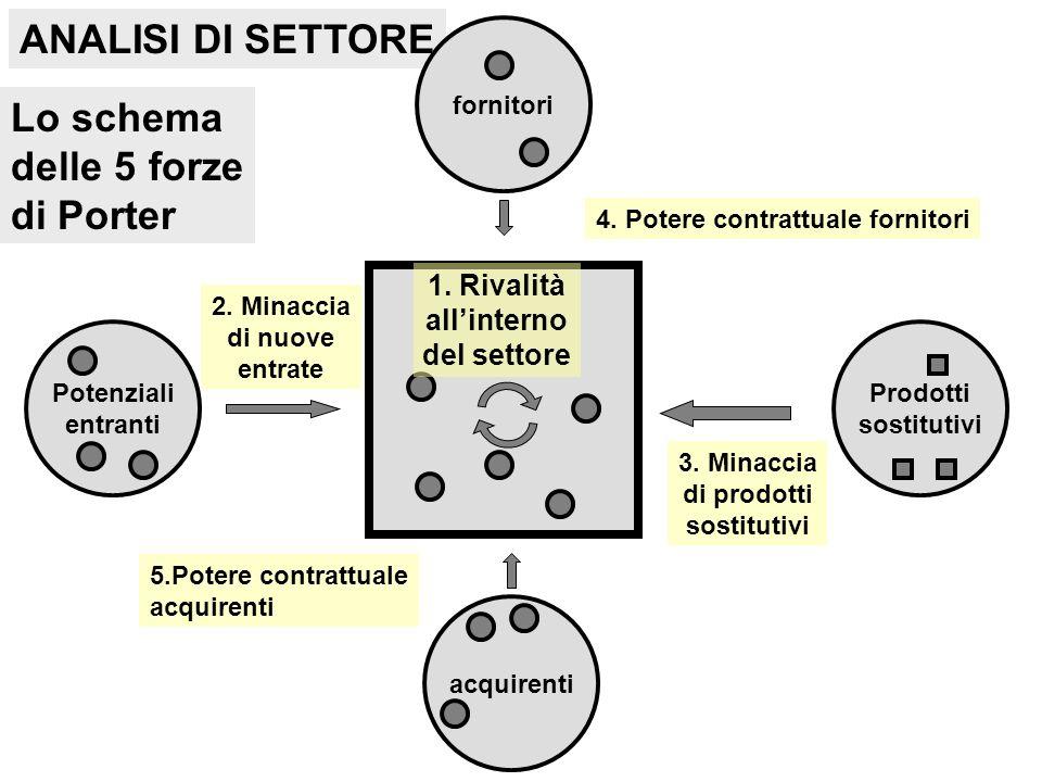 Lo schema delle 5 forze di Porter ANALISI DI SETTORE 1.