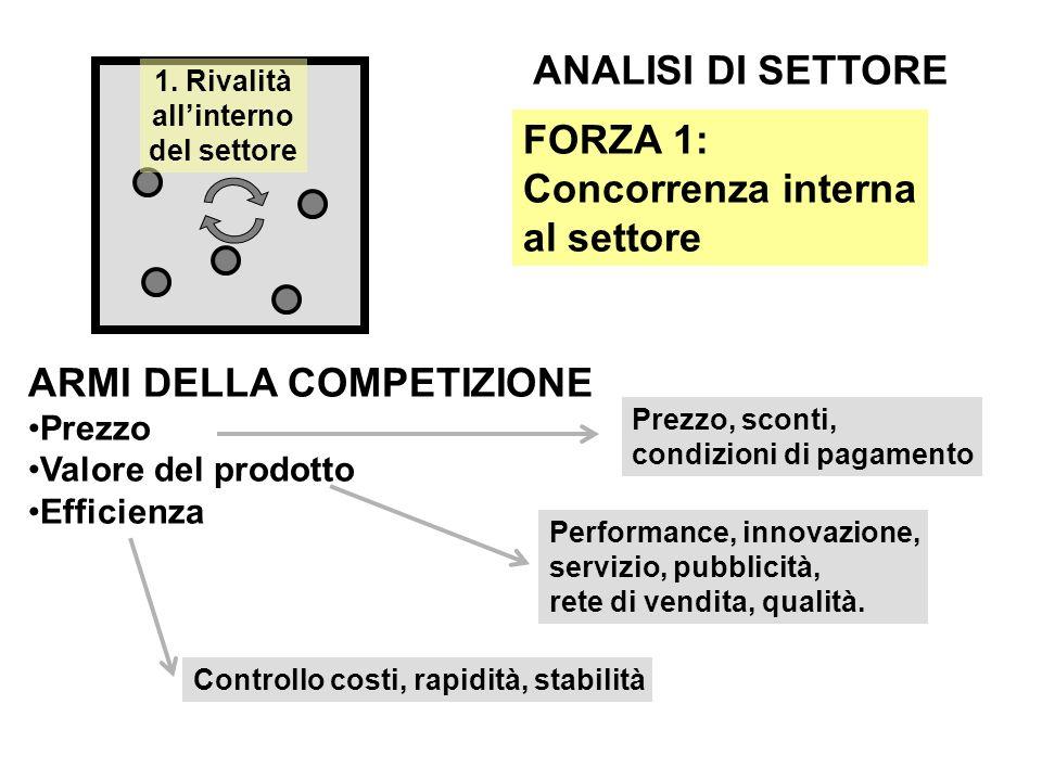 ARMI DELLA COMPETIZIONE Prezzo Valore del prodotto Efficienza FORZA 1: Concorrenza interna al settore ANALISI DI SETTORE 1.