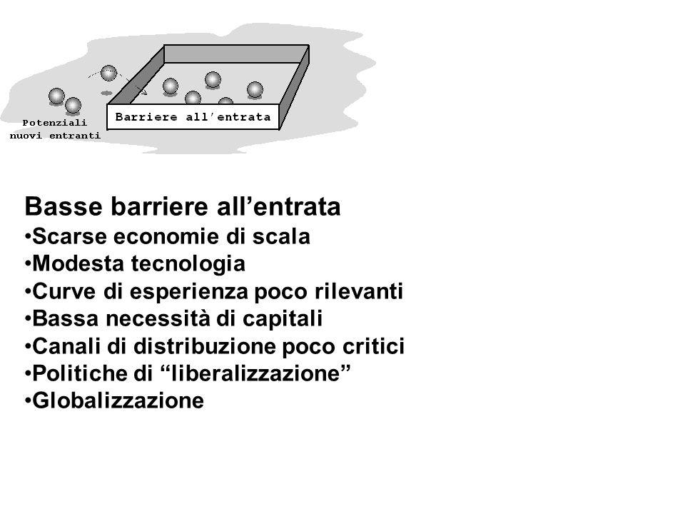 Basse barriere allentrata Scarse economie di scala Modesta tecnologia Curve di esperienza poco rilevanti Bassa necessità di capitali Canali di distribuzione poco critici Politiche di liberalizzazione Globalizzazione