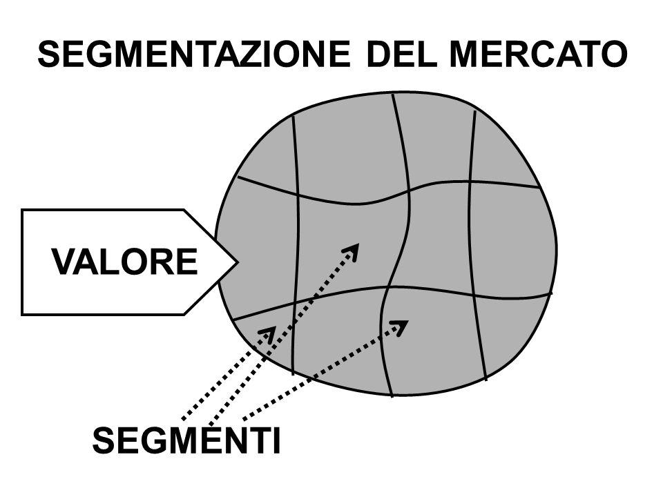 VALORE SEGMENTAZIONE DEL MERCATO SEGMENTI