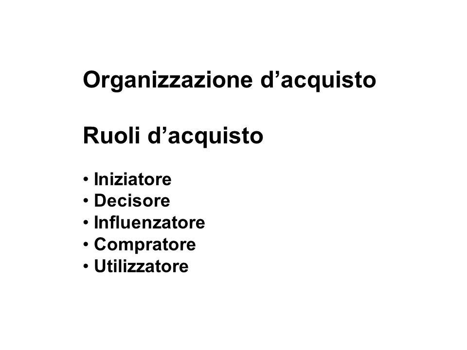 Organizzazione dacquisto Ruoli dacquisto Iniziatore Decisore Influenzatore Compratore Utilizzatore