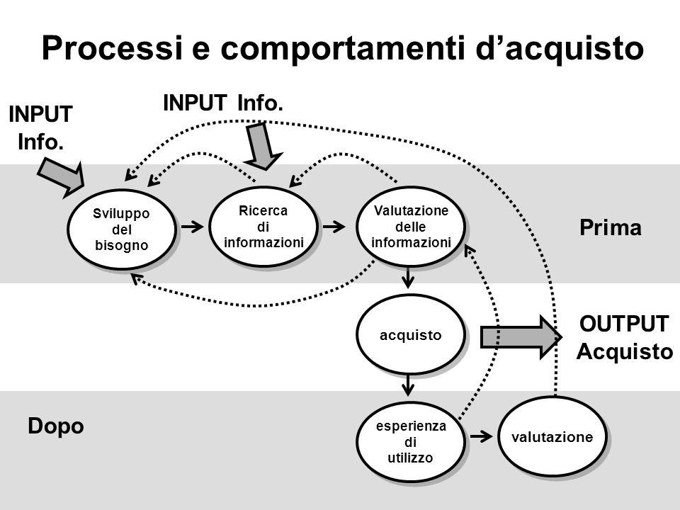 Processi e comportamenti dacquisto Sviluppo del bisogno Sviluppo del bisogno acquisto Ricerca di informazioni Ricerca di informazioni Valutazione delle informazioni Valutazione delle informazioni esperienza di utilizzo esperienza di utilizzo valutazione INPUT Info.