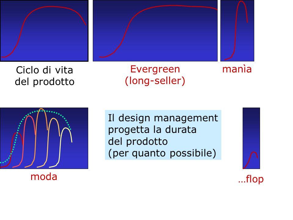 Ciclo di vita del prodotto Evergreen (long-seller) manìamoda …flop Il design management progetta la durata del prodotto (per quanto possibile)