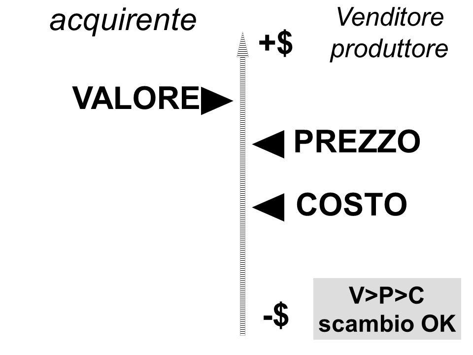 VALORE PREZZO COSTO +$ -$ acquirente V>P>C scambio OK Venditore produttore