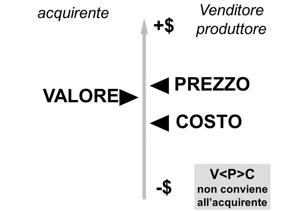 VALORE PREZZO COSTO +$ -$ acquirente Venditore produttore V C non conviene allacquirente