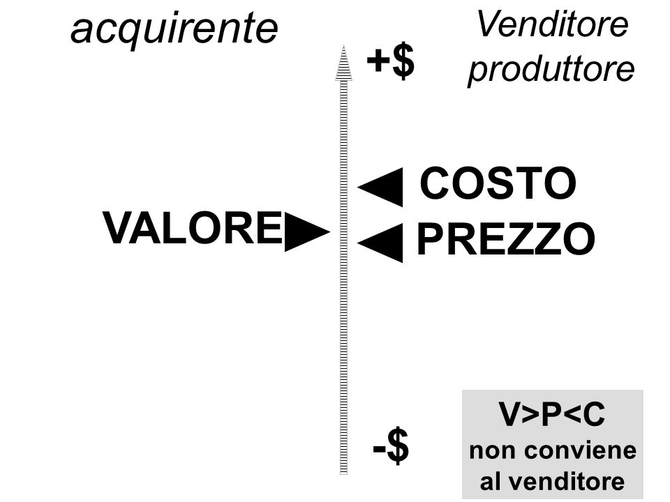 VALORE PREZZO COSTO +$ -$ acquirente Venditore produttore V>P<C non conviene al venditore