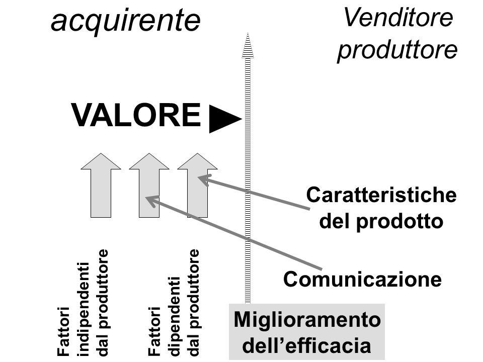 VALORE acquirente Caratteristiche del prodotto Comunicazione Fattori dipendenti dal produttore Fattori indipendenti dal produttore Venditore produttore Miglioramento dellefficacia