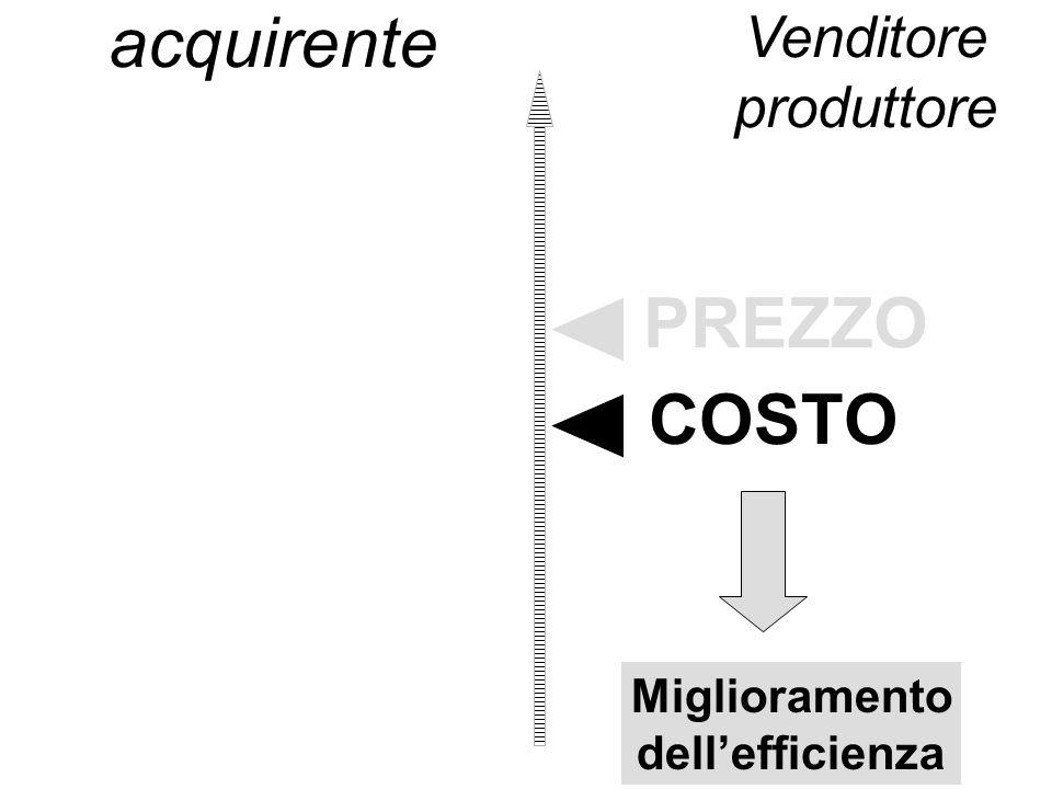 acquirente Miglioramento dellefficienza Venditore produttore PREZZO COSTO