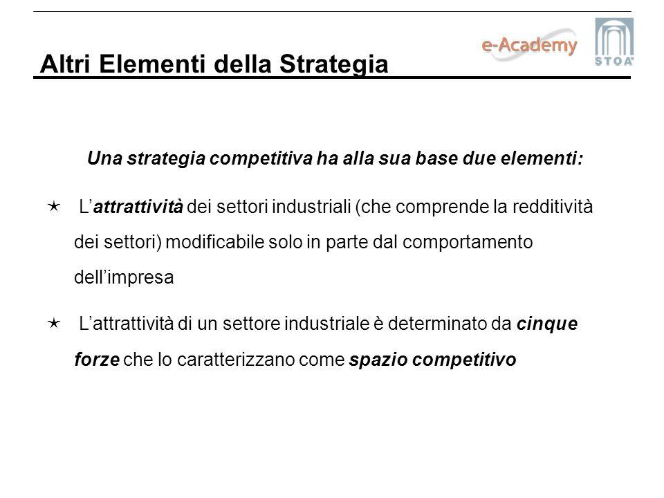 Una strategia competitiva ha alla sua base due elementi: Lattrattività dei settori industriali (che comprende la redditività dei settori) modificabile