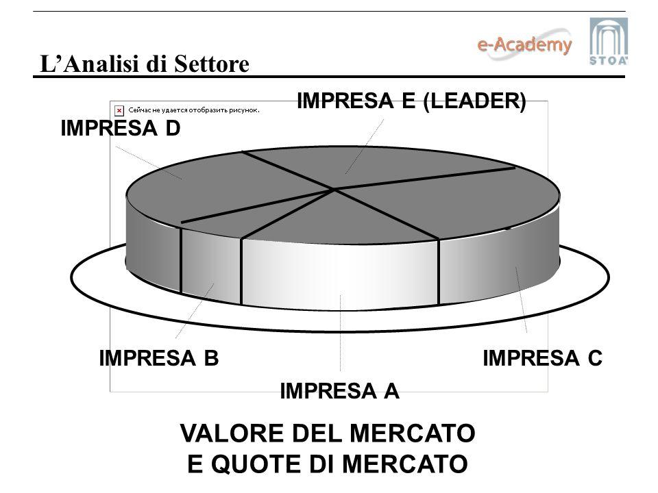 LAnalisi di Settore IMPRESA A IMPRESA BIMPRESA C IMPRESA D IMPRESA E (LEADER) VALORE DEL MERCATO E QUOTE DI MERCATO
