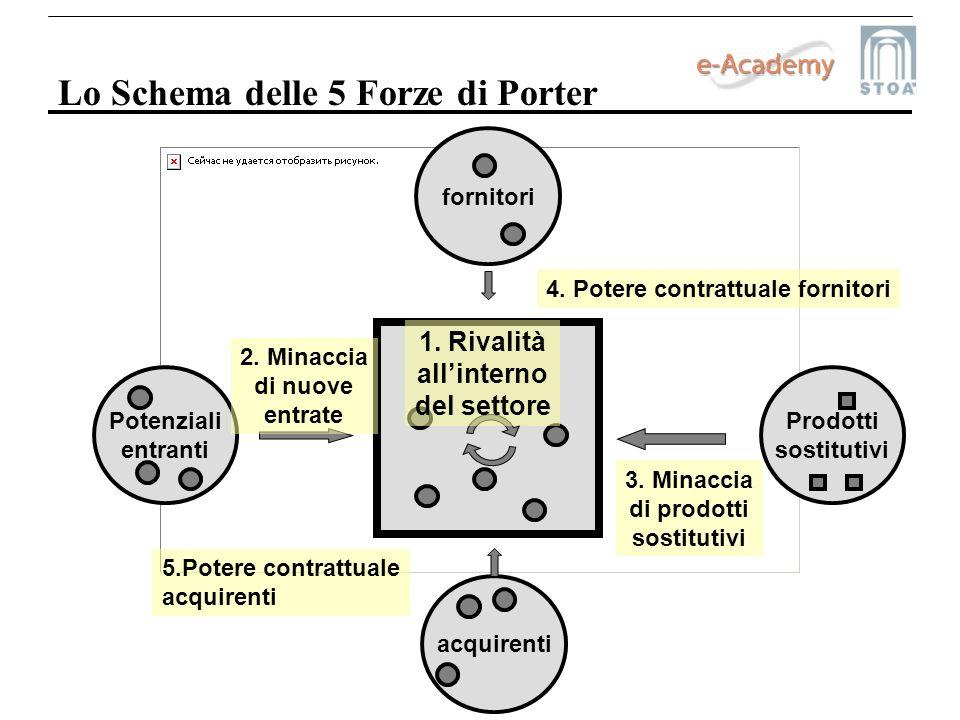 Lo Schema delle 5 Forze di Porter acquirenti 1. Rivalità allinterno del settore Potenziali entranti Prodotti sostitutivi fornitori 2. Minaccia di nuov