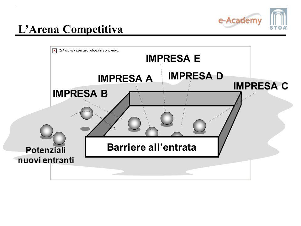 LArena Competitiva IMPRESA A IMPRESA B IMPRESA C IMPRESA D IMPRESA E Barriere allentrata Potenziali nuovi entranti