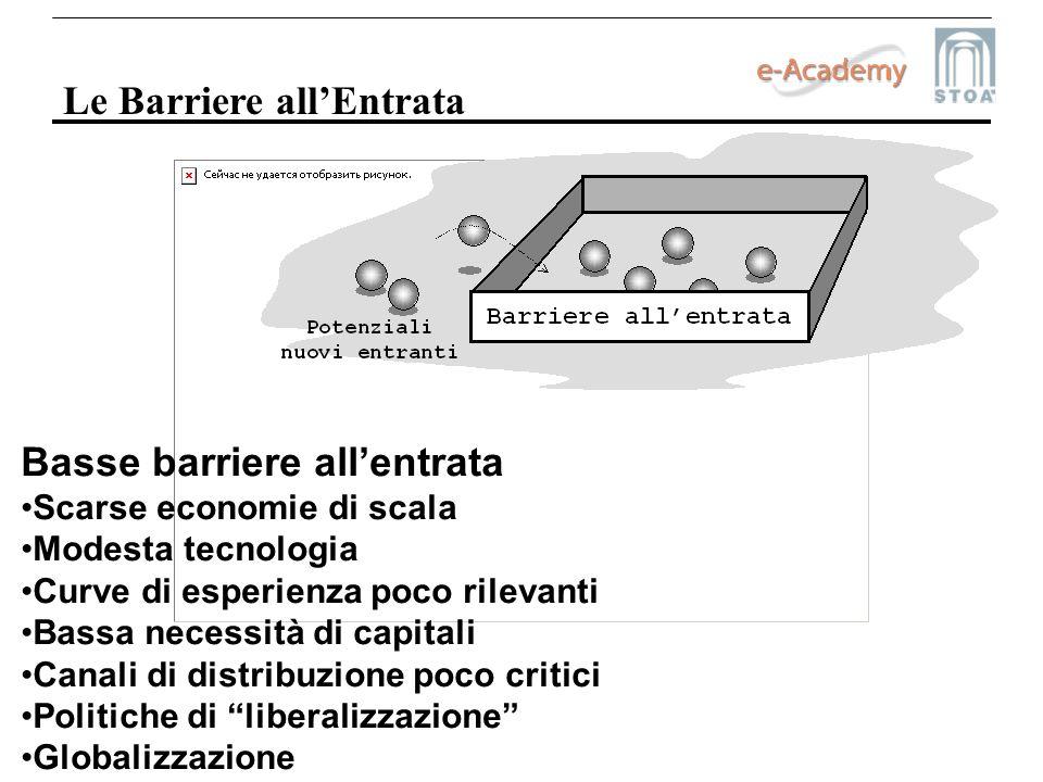 Le Barriere allEntrata Basse barriere allentrata Scarse economie di scala Modesta tecnologia Curve di esperienza poco rilevanti Bassa necessità di cap
