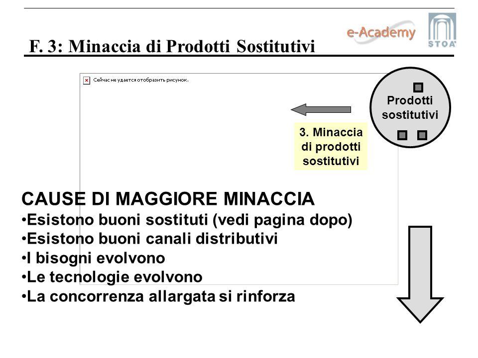 F. 3: Minaccia di Prodotti Sostitutivi Prodotti sostitutivi 3. Minaccia di prodotti sostitutivi CAUSE DI MAGGIORE MINACCIA Esistono buoni sostituti (v