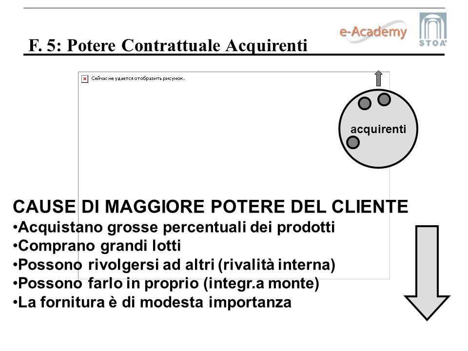 F. 5: Potere Contrattuale Acquirenti acquirenti CAUSE DI MAGGIORE POTERE DEL CLIENTE Acquistano grosse percentuali dei prodotti Comprano grandi lotti