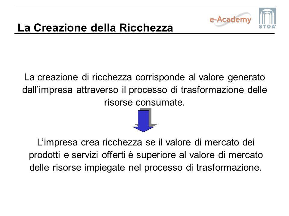 La Creazione della Ricchezza La creazione di ricchezza corrisponde al valore generato dallimpresa attraverso il processo di trasformazione delle risor