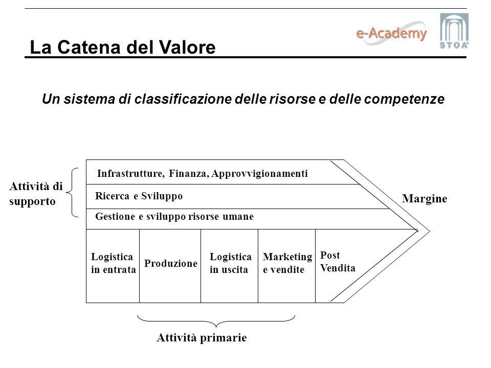 Un sistema di classificazione delle risorse e delle competenze La Catena del Valore Infrastrutture, Finanza, Approvvigionamenti Ricerca e Sviluppo Ges