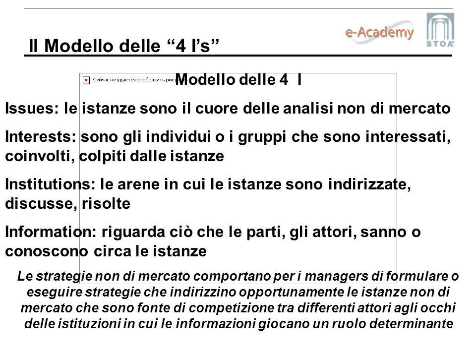 Il Modello delle 4 Is Modello delle 4 I Issues: le istanze sono il cuore delle analisi non di mercato Interests: sono gli individui o i gruppi che son