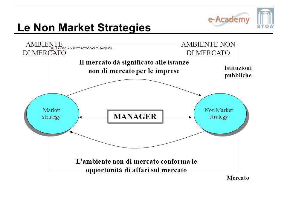 Le Non Market Strategies MANAGER AMBIENTE DI MERCATO AMBIENTE NON DI MERCATO Market strategy Non Market strategy Mercato Istituzioni pubbliche Lambien