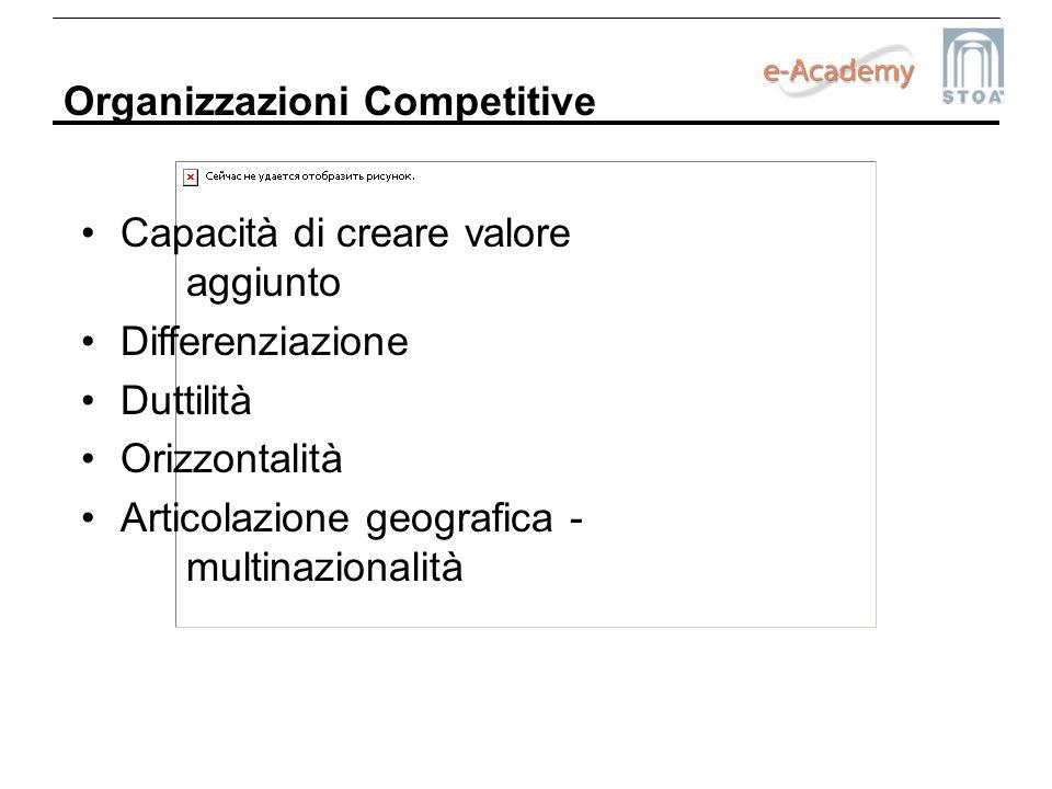 Organizzazioni Competitive Capacità di creare valore aggiunto Differenziazione Duttilità Orizzontalità Articolazione geografica - multinazionalità