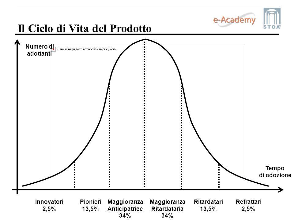 Il Ciclo di Vita del Prodotto Innovatori 2,5% Pionieri 13,5% Maggioranza Anticipatrice 34% Maggioranza Ritardataria 34% Ritardatari 13,5% Refrattari 2