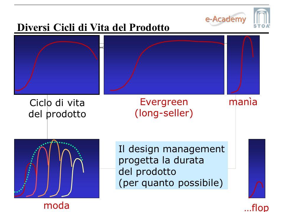 Diversi Cicli di Vita del Prodotto Ciclo di vita del prodotto Evergreen (long-seller) manìamoda …flop Il design management progetta la durata del prod