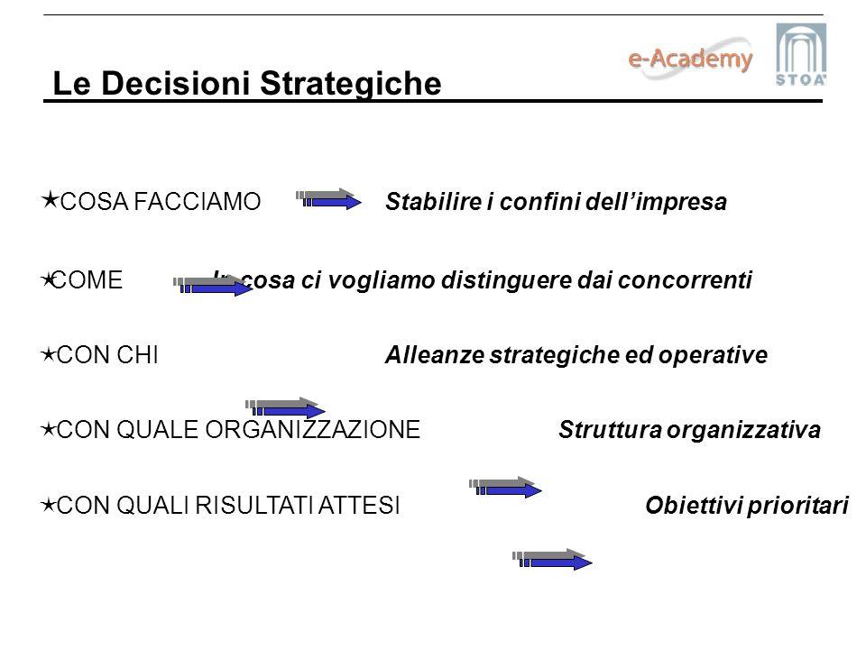 Le Decisioni Strategiche COSA FACCIAMOStabilire i confini dellimpresa COMEIn cosa ci vogliamo distinguere dai concorrenti CON CHIAlleanze strategiche