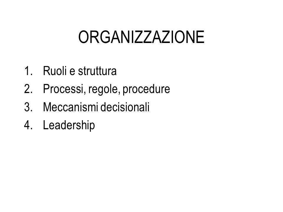 ORGANIZZAZIONE 1.Ruoli e struttura 2.Processi, regole, procedure 3.Meccanismi decisionali 4.Leadership