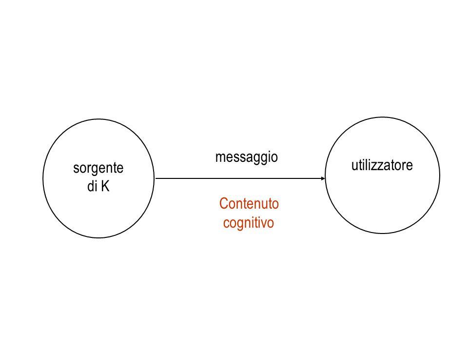 sorgente di K utilizzatore messaggio Contenuto cognitivo