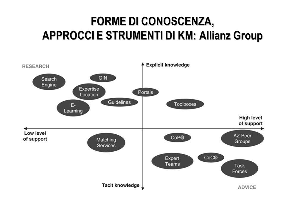 FORME DI CONOSCENZA, APPROCCI E STRUMENTI DI KM: Allianz Group