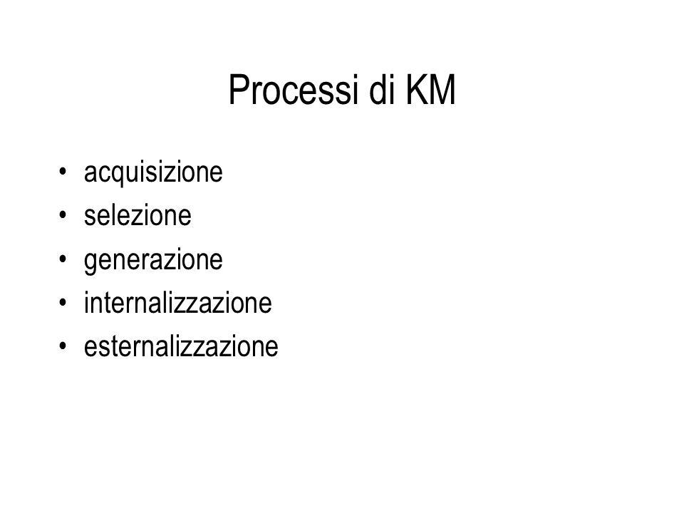 Processi di KM acquisizione selezione generazione internalizzazione esternalizzazione